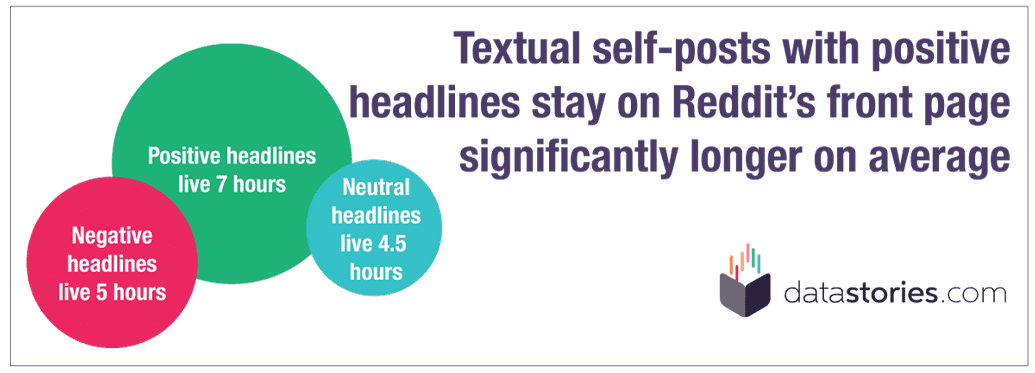 Positive textual self-posts stay longer on the frontpage