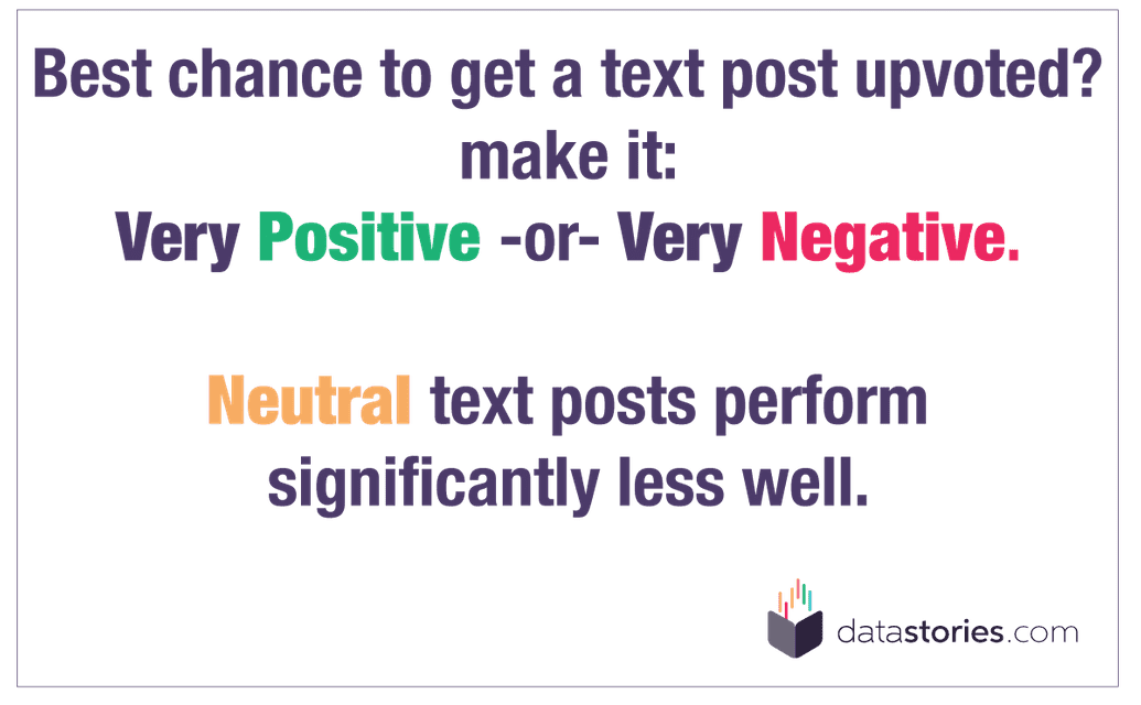 Best chance to get a text post upvoted? Very Positive or Very Negative