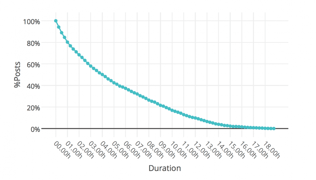 Duration of posts on front page
